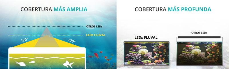 Características de las LEDs Fluval