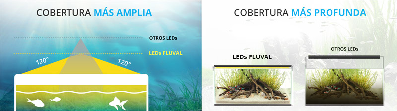 Característica de las LEDs Fluval