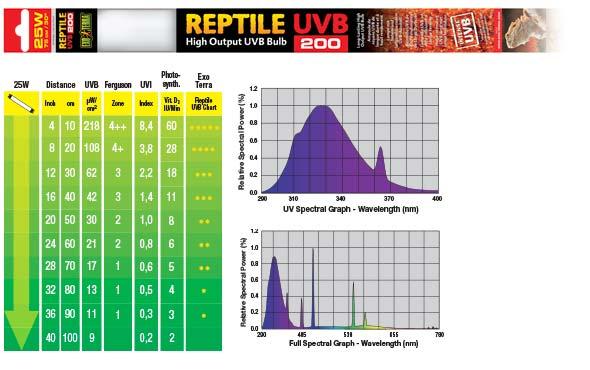 Grafico espectral 18 W