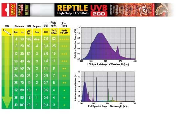 Grafico espectral 36W