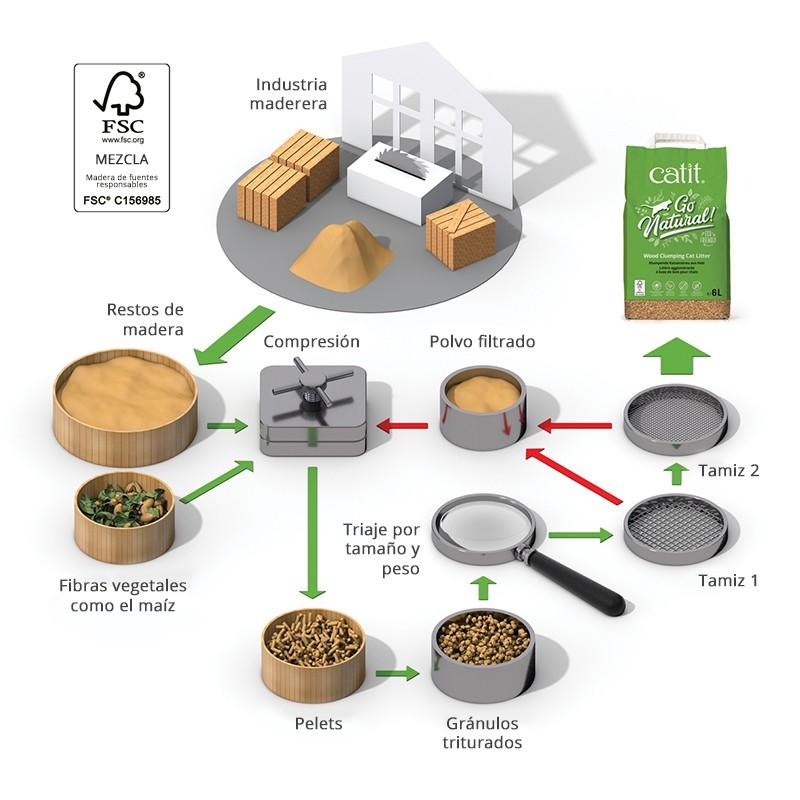 Proceso de fabricación de la arena aglomerante de madera para gatos Go Natural! de Catit