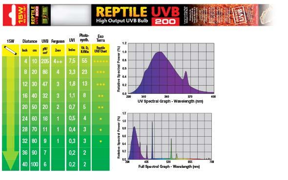 Grafico espectral 14 W