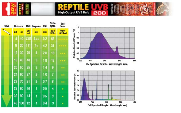 Grafico espectral 30W