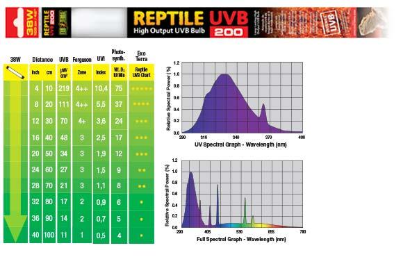 Grafico espectral 38 W