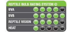 Reptile Bulb Rating System High UVB
