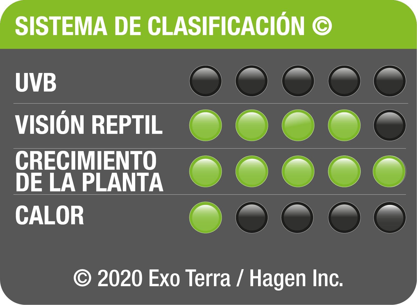 Sistema de clasificación de las bombillas LED 8W Exo Terra