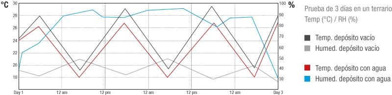 Gráfico de la temperatura y humedad con el depósito lleno o vacío